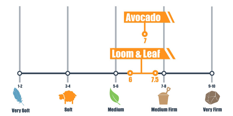 firmness scale for avocado and l&l