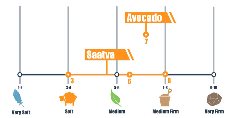 firmness scale for avocado and saatva