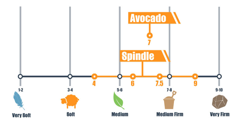 firmness scale for avocado and spindle