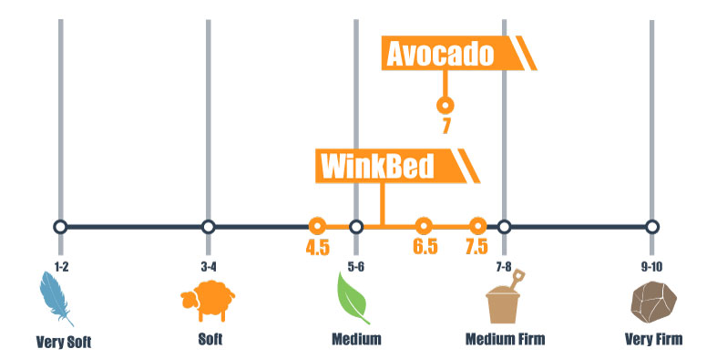 firmness scale for avocado and winkbed