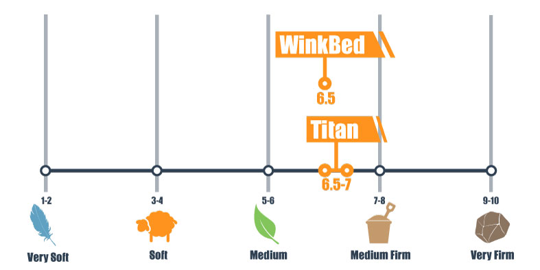 firmness scale for titan and winkbed