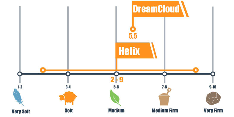 Firmness scale for Helix and DreamCloud mattress updated