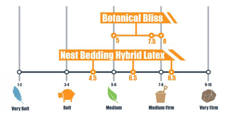 firmness levels for botanical bliss and nest hybrid latex