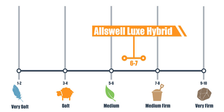 firmness scale for allswell luxe hybrid