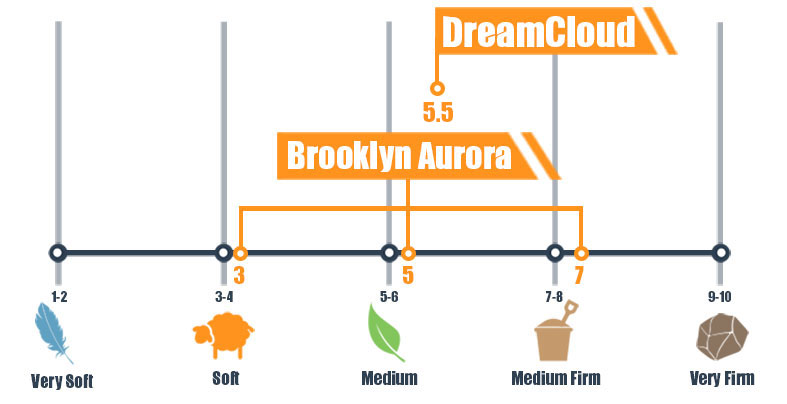 Firmness scale for DreamCloud and Brooklyn Aurora