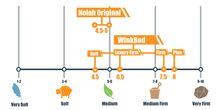 nolah and winkbed comfort levels