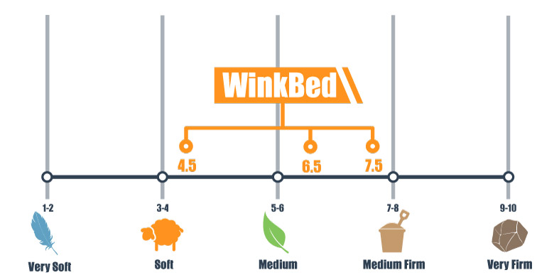 firmness scale for the winkbed