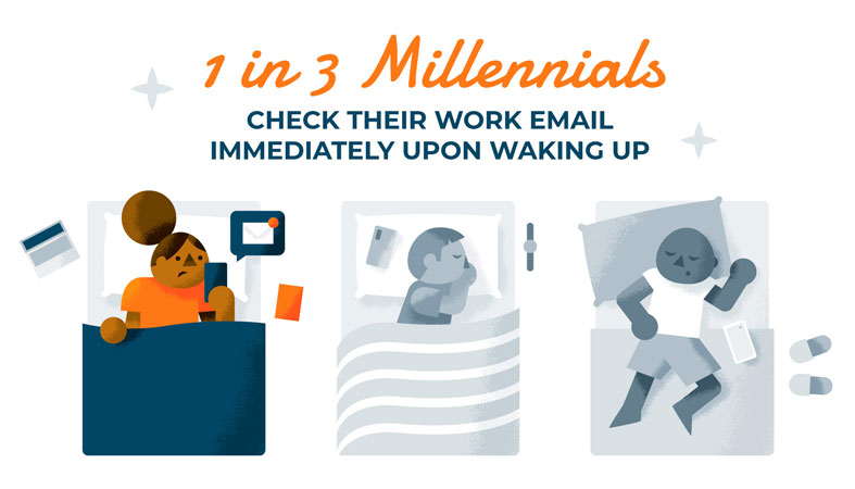 millennials check email first