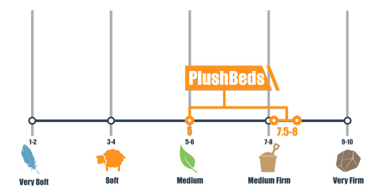 firmness scale for plushbeds bed