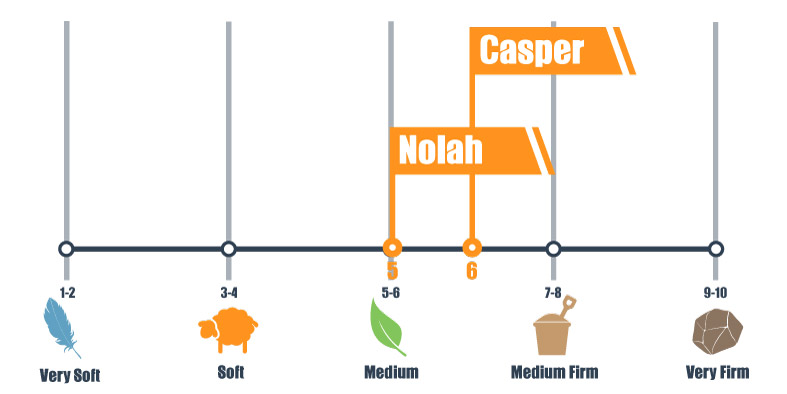 firmness scale for casper and nolah bed