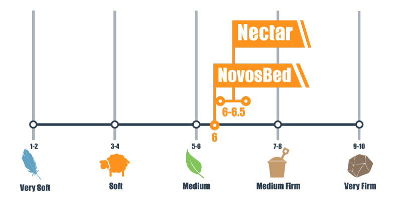 firmness scale for nectar and novosbed