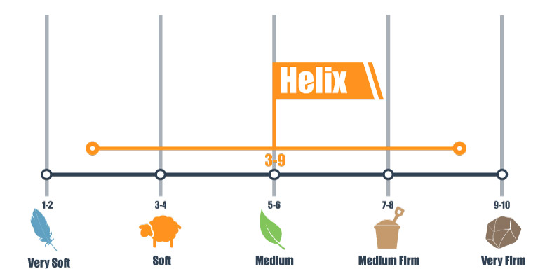firmness scale for helix