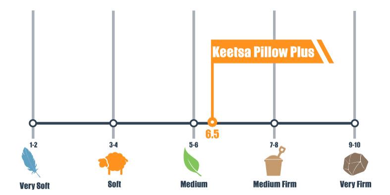 keetsa pillow plus bed firmness rating