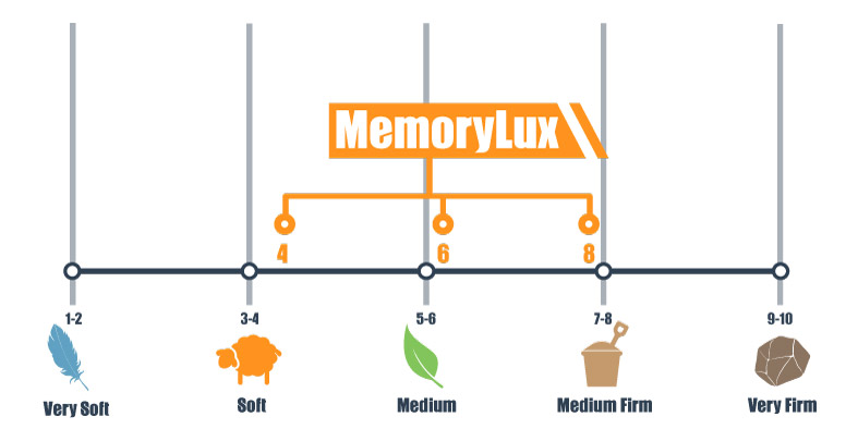 firmness scale of the memorylux winkbed