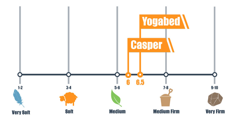 firmness scale of yogabed and casper