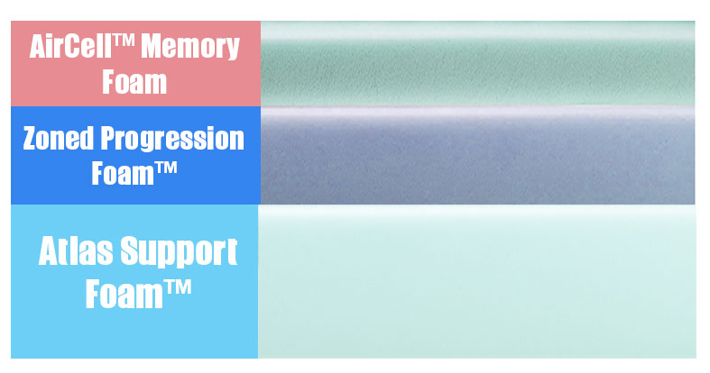 layers of the winkbed memorylux mattress