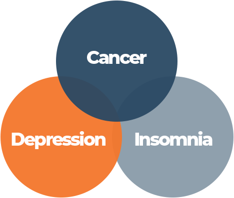 Cancer Depression Insomnia Connection Chart