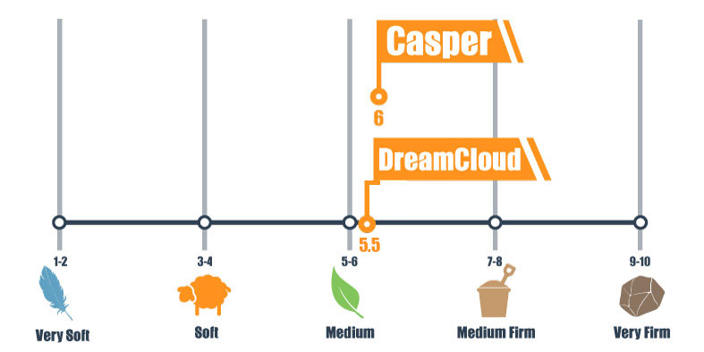 Firmness scale for DreamCloud and Casper bed