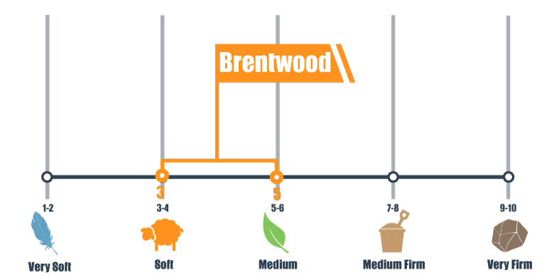 firmness levels of the Brentwood Cedar Natural Luxe