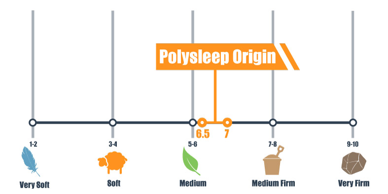firmness scale of the polysleep origin