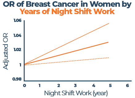 OR of Breast Cancer in Women by Years of Night Shift Work Graph