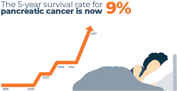 Pancreatic Cancer Survival Rate Graph