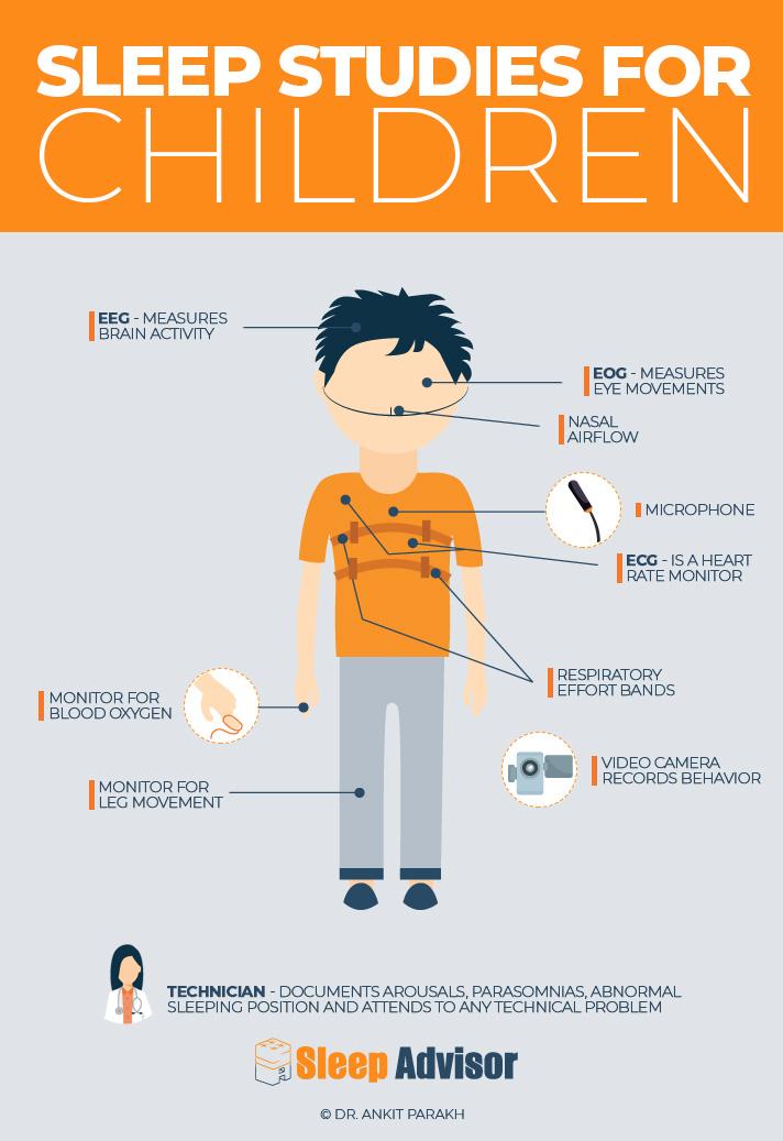 Sleep Study For Children Infographic