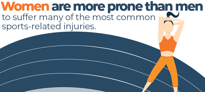Women are Actually More Prone than Men to Suffer Common Sports Related Injuries Quote