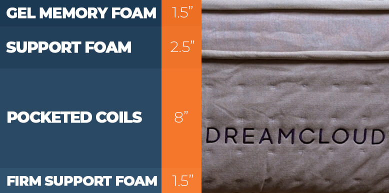 DreamCloud Construction Layers