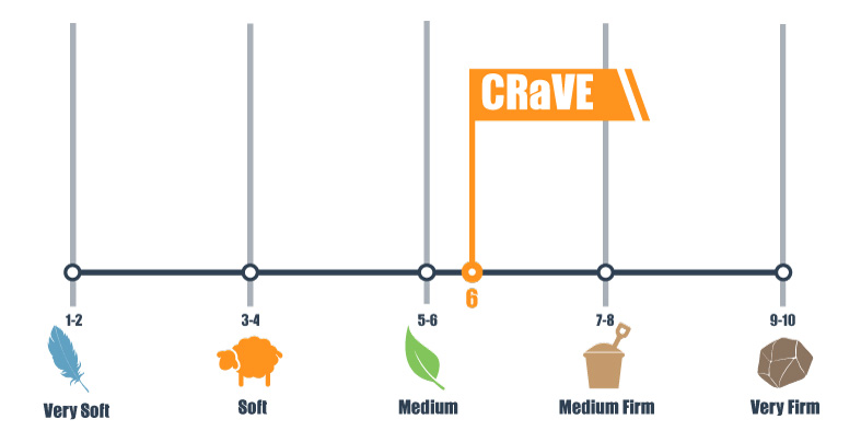 Firmness scale for the crave mattress