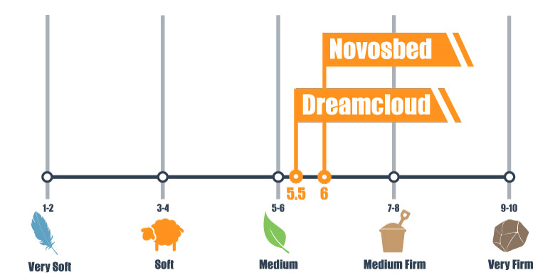 Firmness scale of the Dreamcloud and Novosbed
