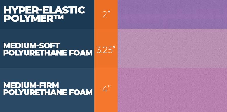 Purple Construction Layers
