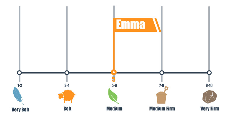 firmness scale for Emma mattress