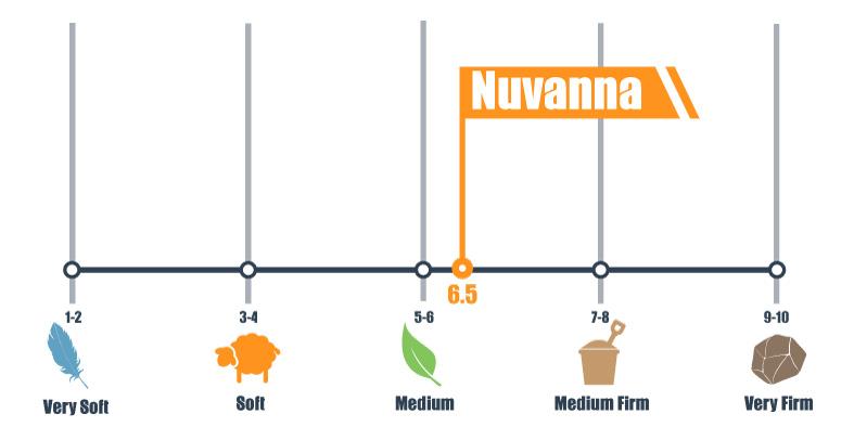 firmness scale for nuvanna mattress