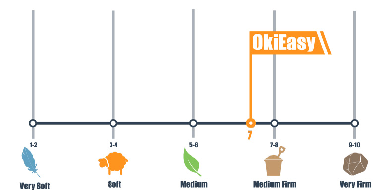 firmness scale of the okieasy mattress