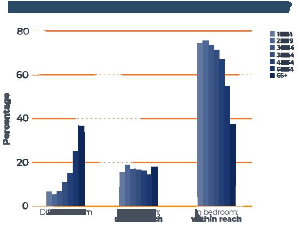 Where Do You Keep Your Phone While Sleep Chart
