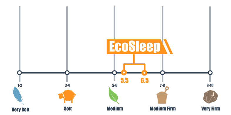firmness scale of ecosleep from brooklyn bedding
