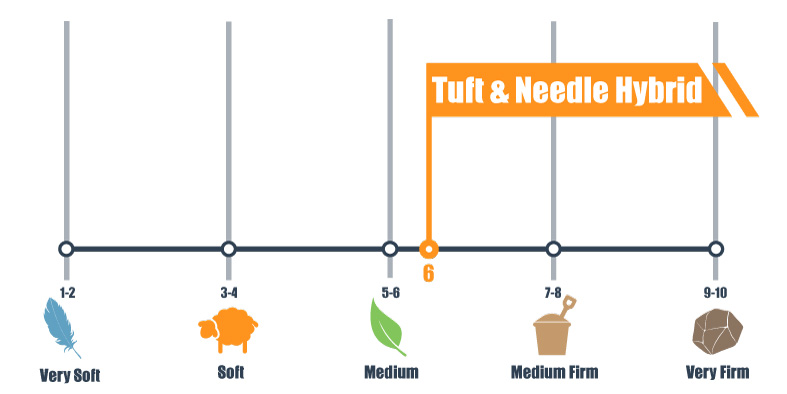 firmness scale of the Tuft & Needle Hybrid bed