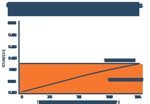 Correlation between Sleep Disorders and Migraines Chart