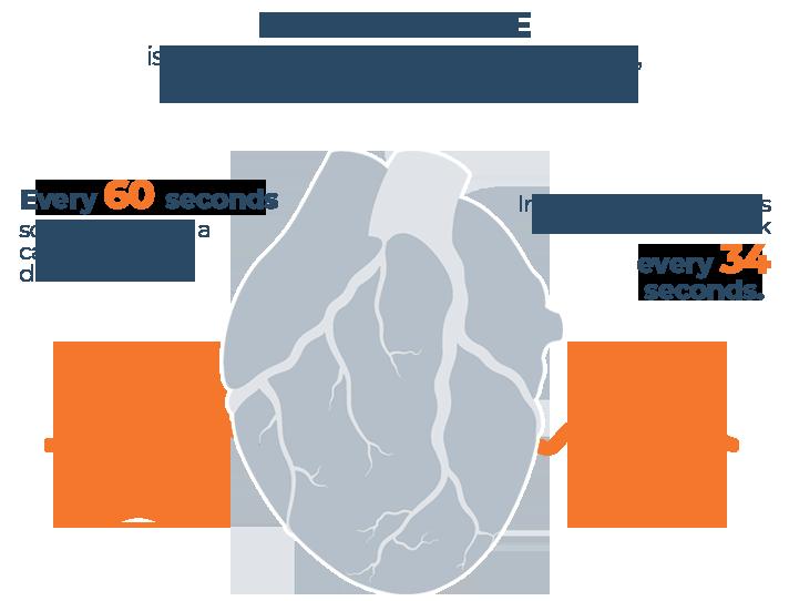 Heart Disease Statistics Infographic