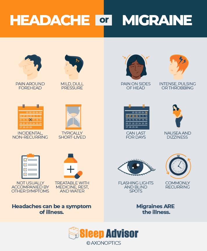 Headache vs Migraine Infographic photo