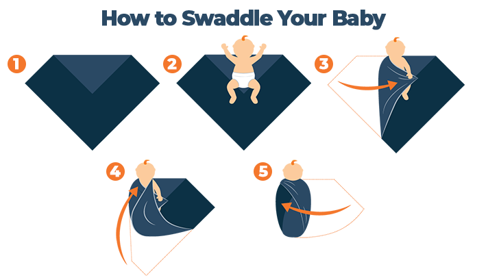 How To Swaddle Baby Step-by-Step
