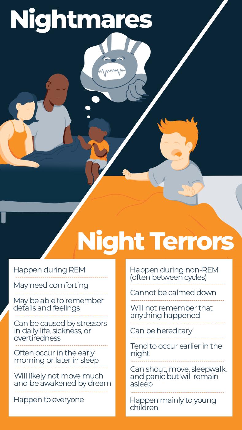 Nightmares vs Night Terrors Infographic