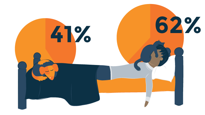 Illustrated Survey Results about Co-sleeping with Pets