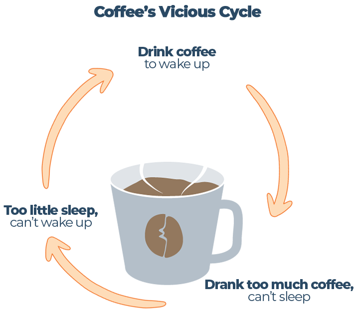 Coffee's Vicious Cycle Illustration
