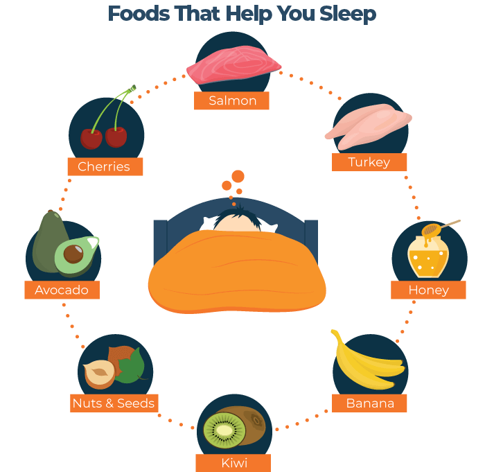 Foods that Help You Sleep Circle