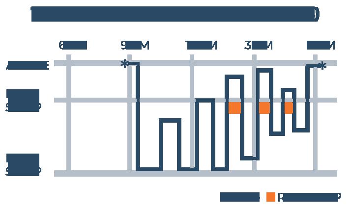 Typical Adult Sleep Chart