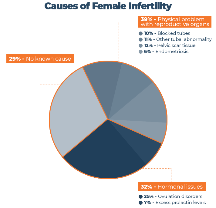 Causes of Female Infertility Graph