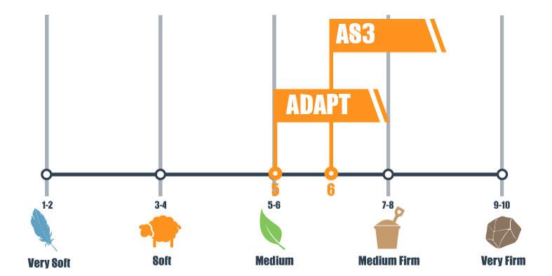 FIRMNESS SCALE FOR TEMPUR-PEDIC ADAPT AND AMERISLEEP AS3