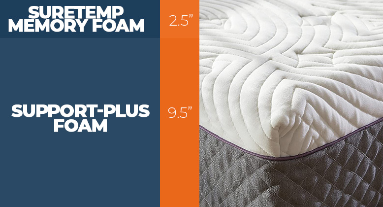 SleepInnovations layers of the bed new